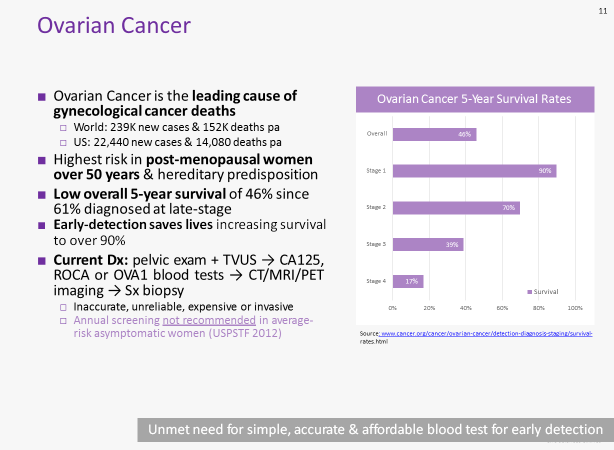 Ovarian cancer survival rates