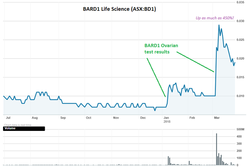 Bard1 share price