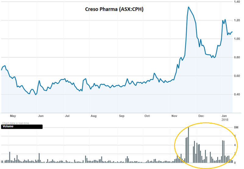Creso pharma share price