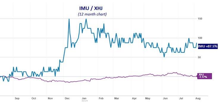 Imugene share price chart