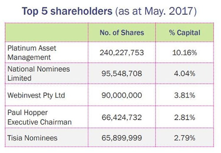 Imugene top shareholders