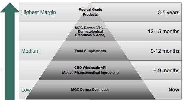 MGC-Pharmaceuticals-07