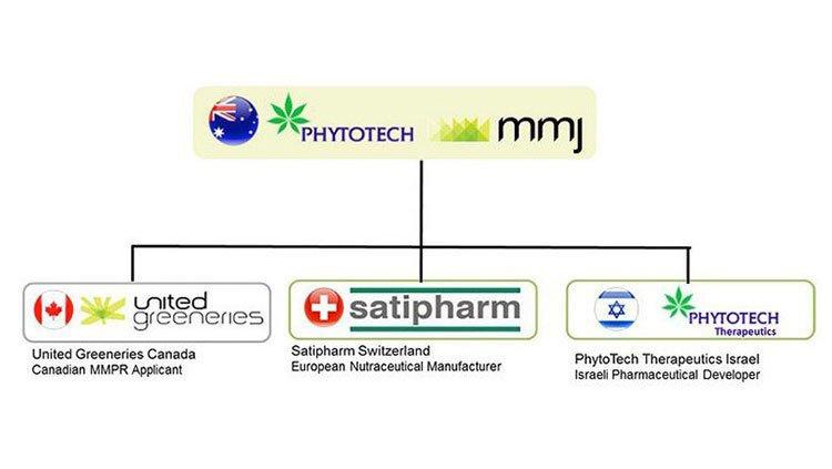 MMJ-PhytoTech-Limited-03
