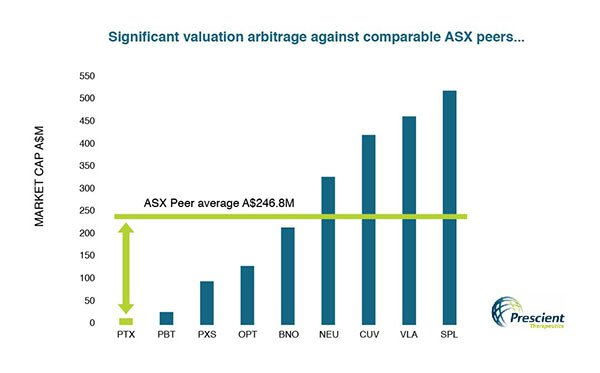 Asx junior at the forefront of cancer research could be set for a ptx market cap v peersg malvernweather Gallery