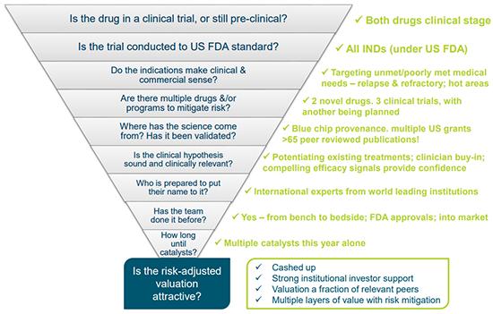 PTX biotech pyramid.png