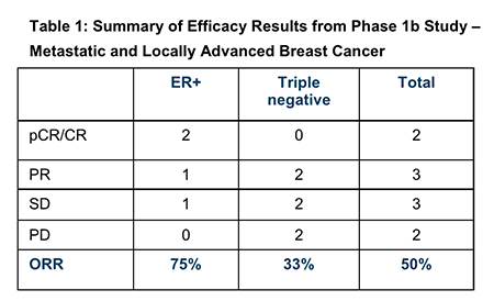 PTX efficacy results.png