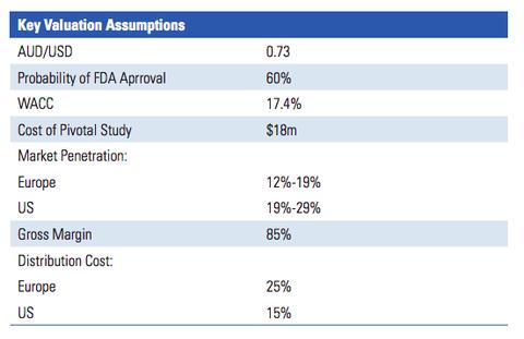 ASX Biotech Eyes International Distribution of Overlooked