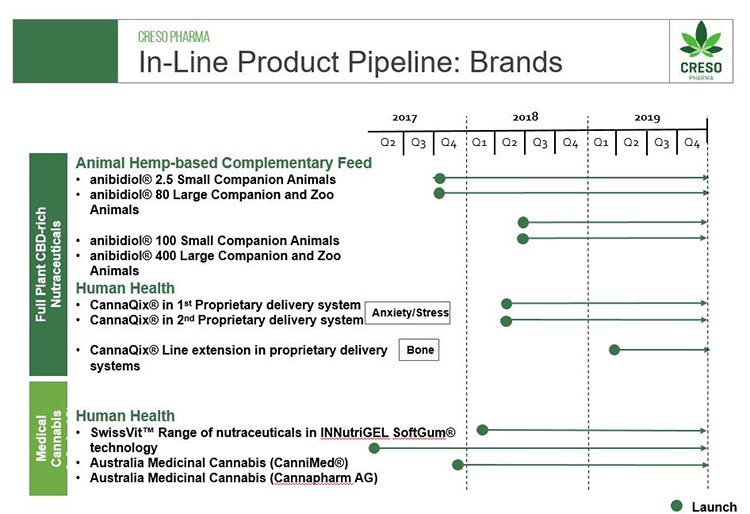 Creso Pharma product pipeline